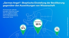 "Foto:  obs/3M Deutschland GmbH Laut der Studie ""State of Science Index"